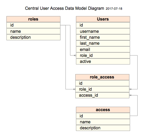 User_Access_Data_Model
